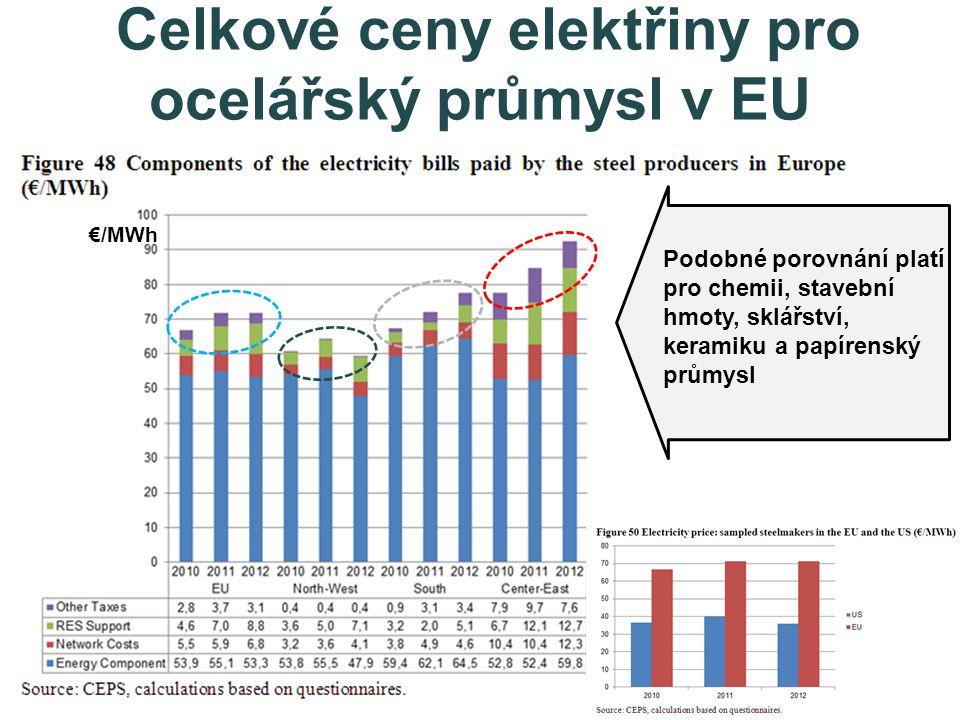 Celkové ceny elektřiny pro ocelářský průmysl v EU