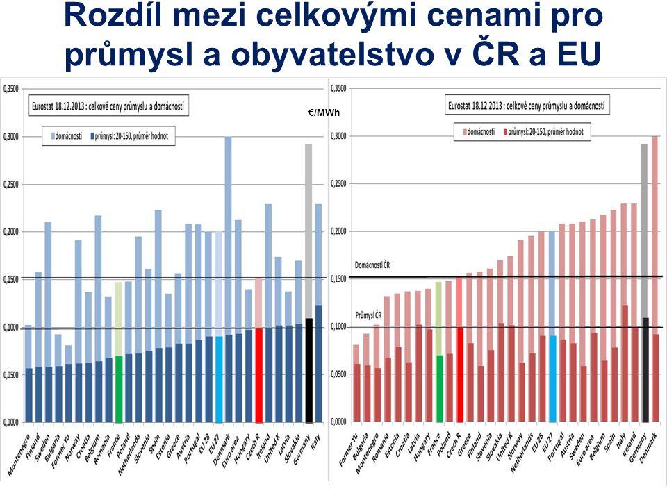 Rozdíl mezi celkovými cenami pro průmysl a obyvatelstvo v ČR a EU