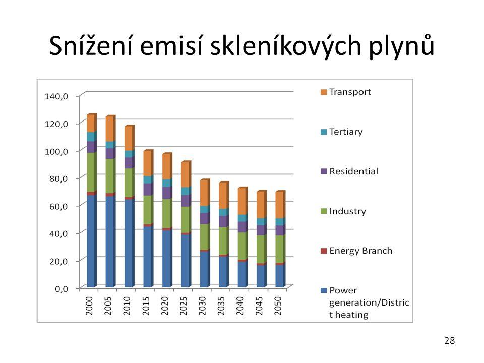 Snížení emisí skleníkových plynů