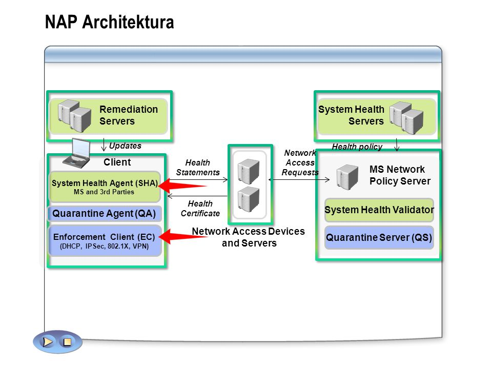 NAP Architektura System Health Remediation Servers Servers Client