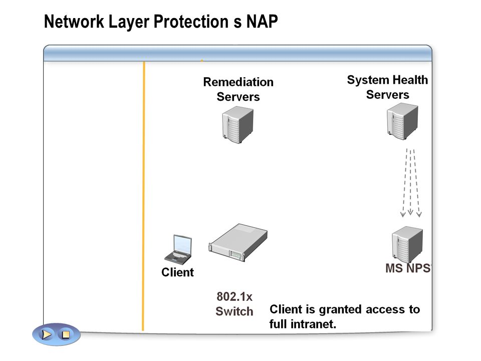 Network Layer Protection s NAP