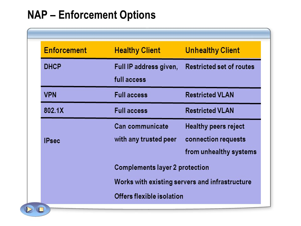 NAP – Enforcement Options