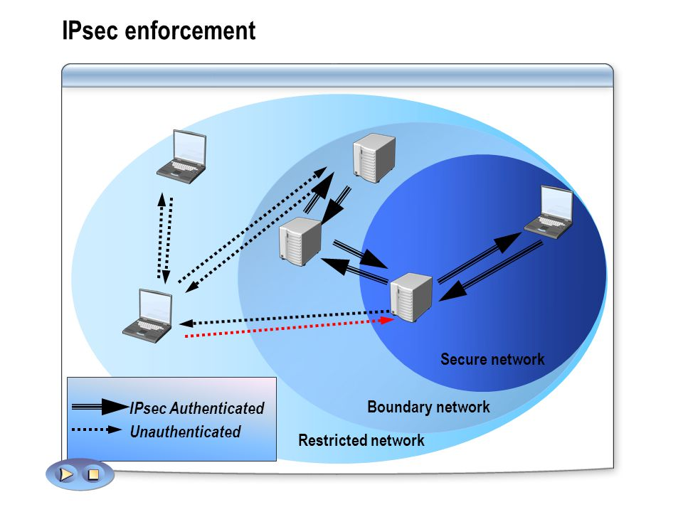 IPsec enforcement Secure network IPsec Authenticated Boundary network