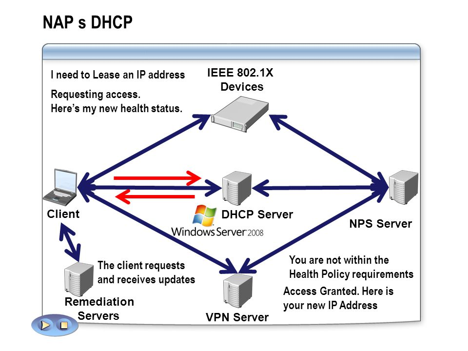 NAP s DHCP IEEE 802.1X I need to Lease an IP address Devices
