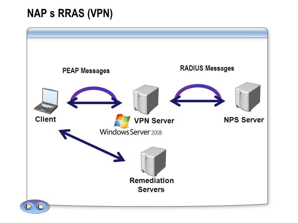 NAP s RRAS (VPN) RADIUS Messages PEAP Messages Client NPS Server