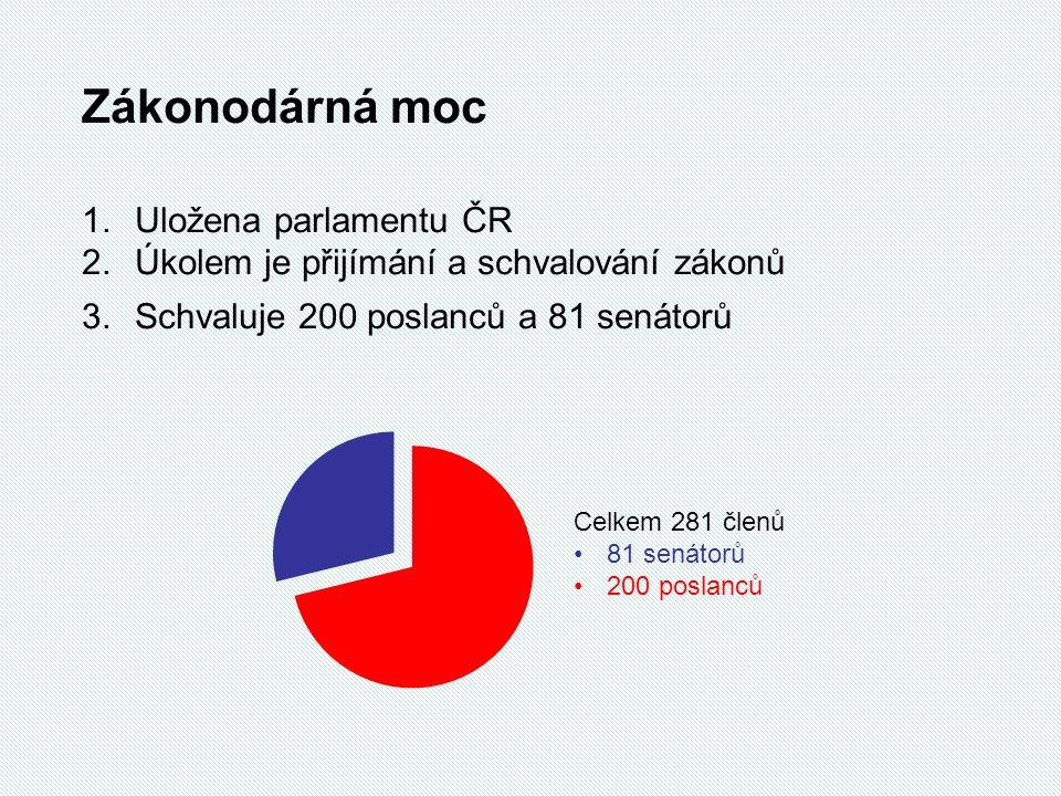 Zákonodárná moc Uložena parlamentu ČR