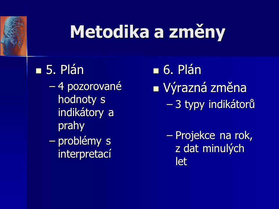 Metodika a změny 5. Plán 6. Plán Výrazná změna