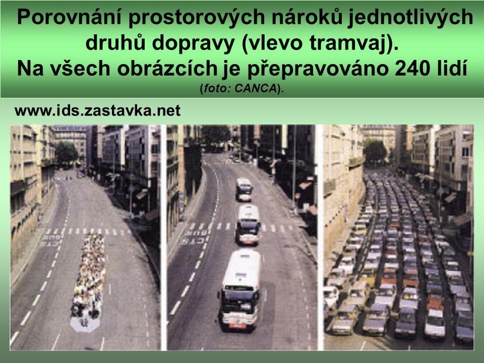 Porovnání prostorových nároků jednotlivých druhů dopravy (vlevo tramvaj). Na všech obrázcích je přepravováno 240 lidí (foto: CANCA).
