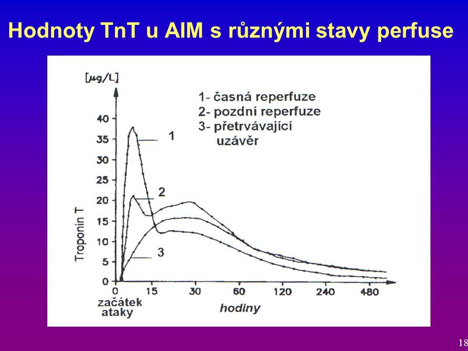 Hodnoty TnT u AIM s různými stavy perfuse