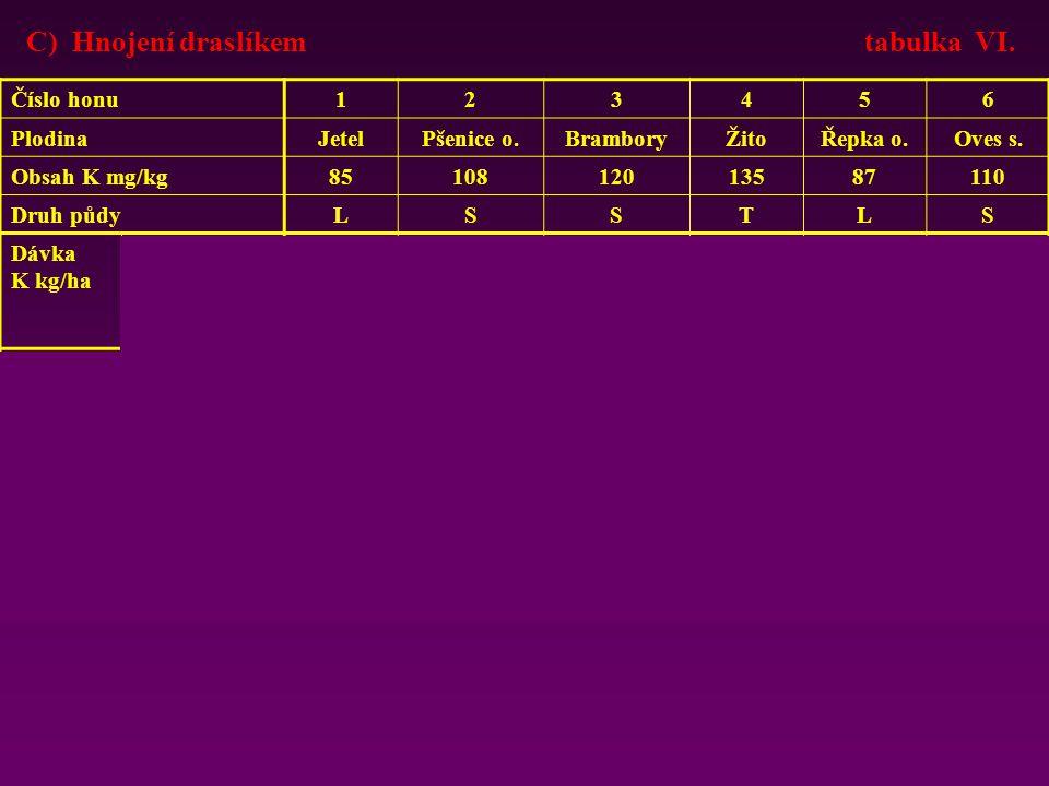 ( 907 t hnoje x 3,7 + 756 t močůvky x 2,8) ÷ 210 = 26
