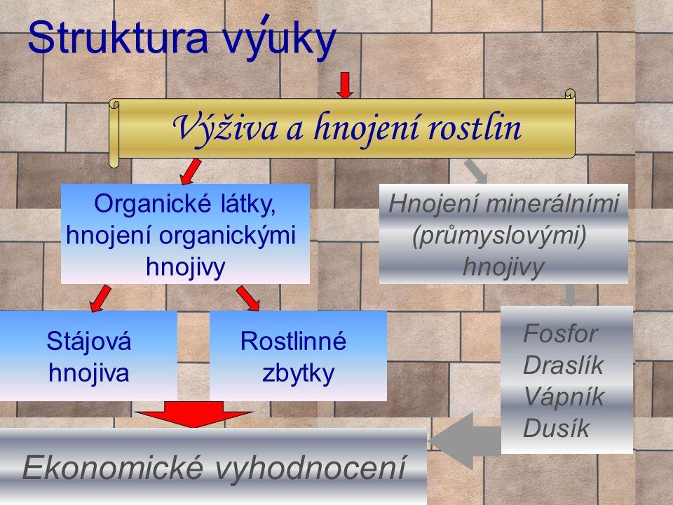 Struktura vyuky Výživa a hnojení rostlin Ekonomické vyhodnocení