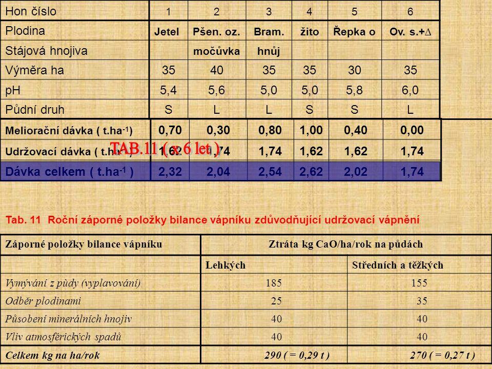 Ztráta kg CaO/ha/rok na půdách