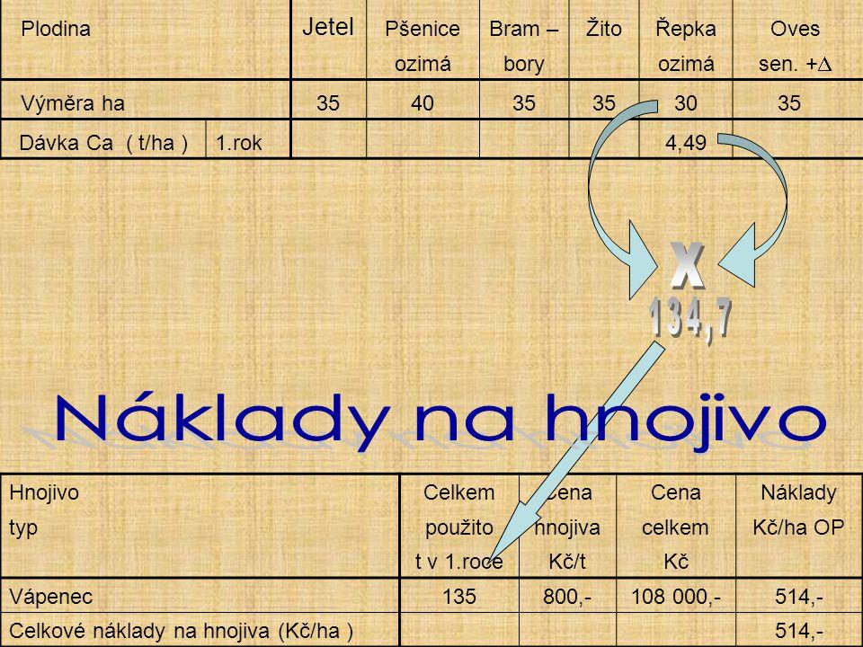 x 134,7 Náklady na hnojivo Jetel Plodina Pšenice Bram – Žito Řepka