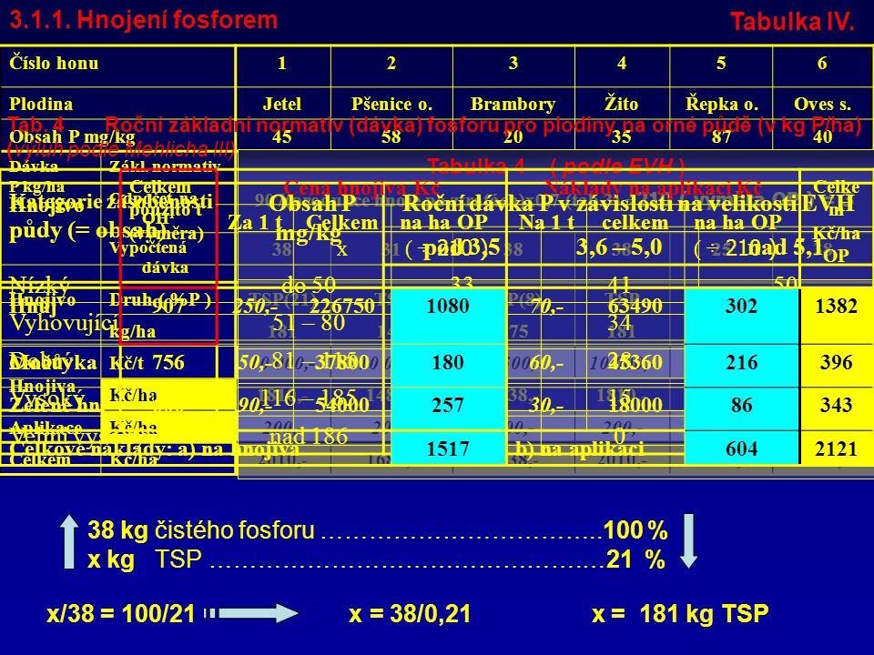 3.1.1. Hnojení fosforem tabulka V. Tabulka IV.