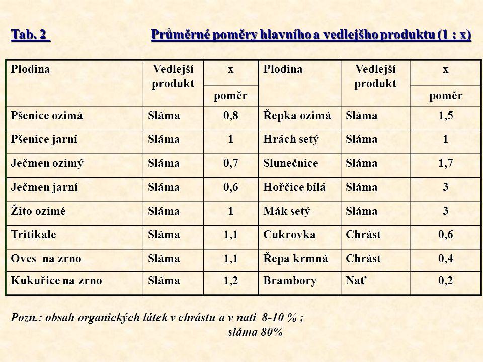 Tab. 2 Průměrné poměry hlavního a vedlejšho produktu (1 : x)