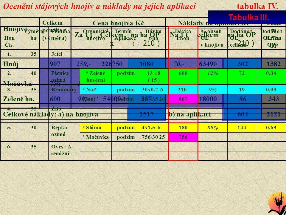 Ocenění stájových hnojiv a náklady na jejich aplikaci tabulka IV.