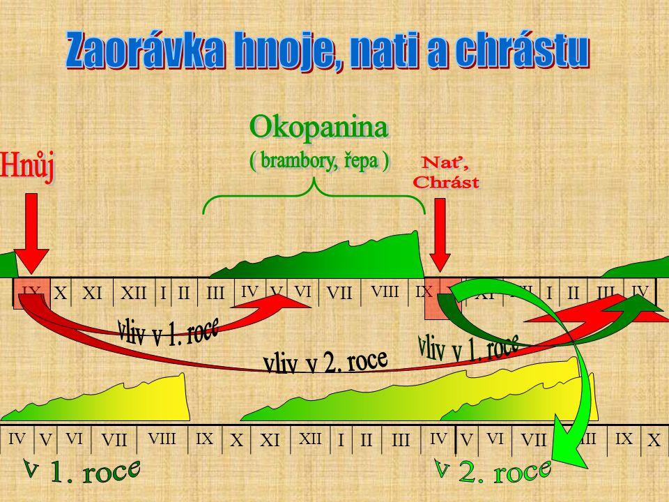 Zaorávka hnoje, nati a chrástu Okopanina Hnůj ( brambory, řepa ) Nať,
