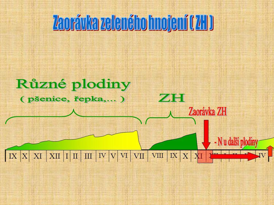 Zaorávka zeleného hnojení ( ZH )
