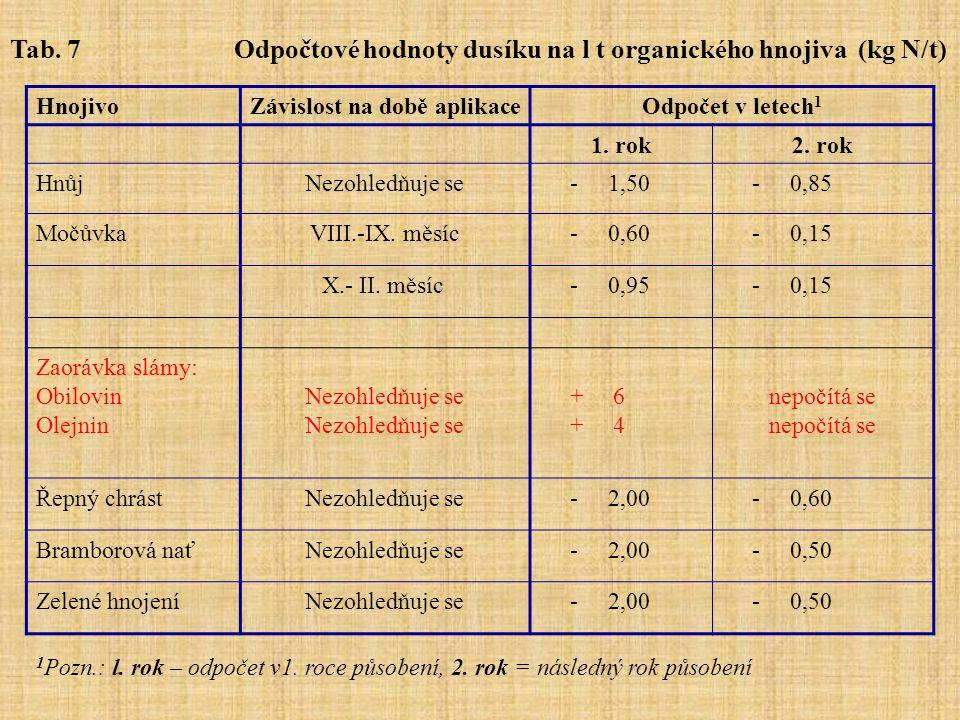 Tab. 7 Odpočtové hodnoty dusíku na l t organického hnojiva (kg N/t)
