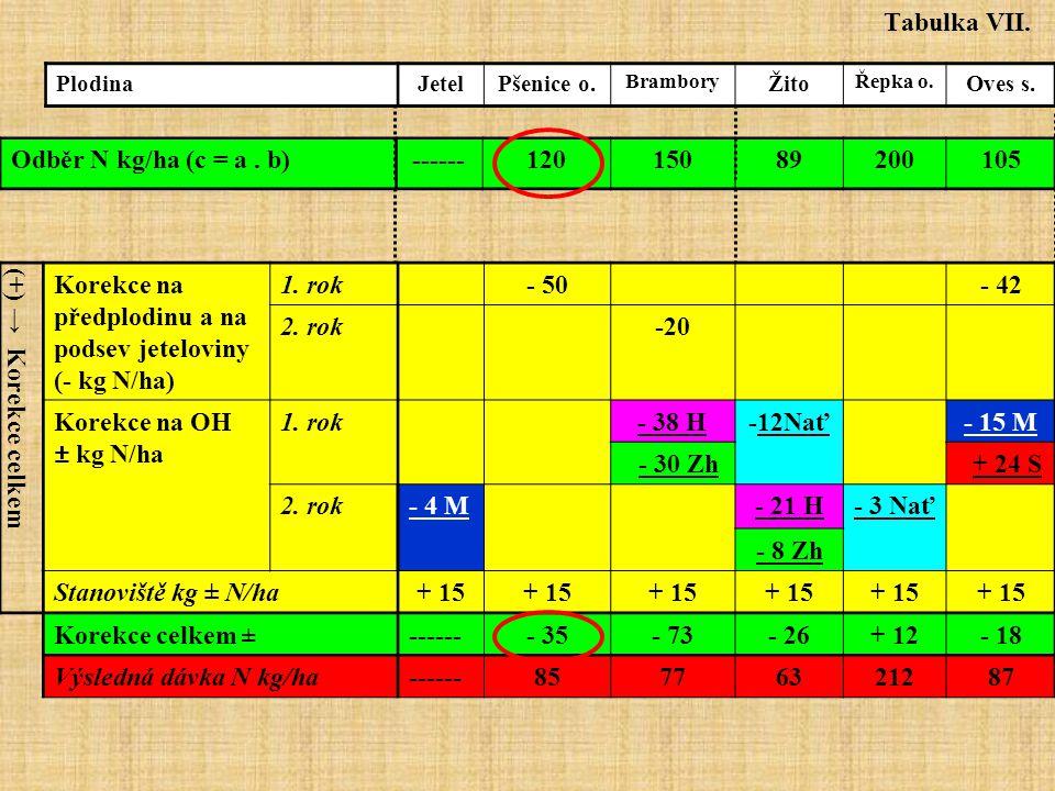 Tabulka VII. Odběr N kg/ha (c = a . b) ------ 120 150 89 200 105