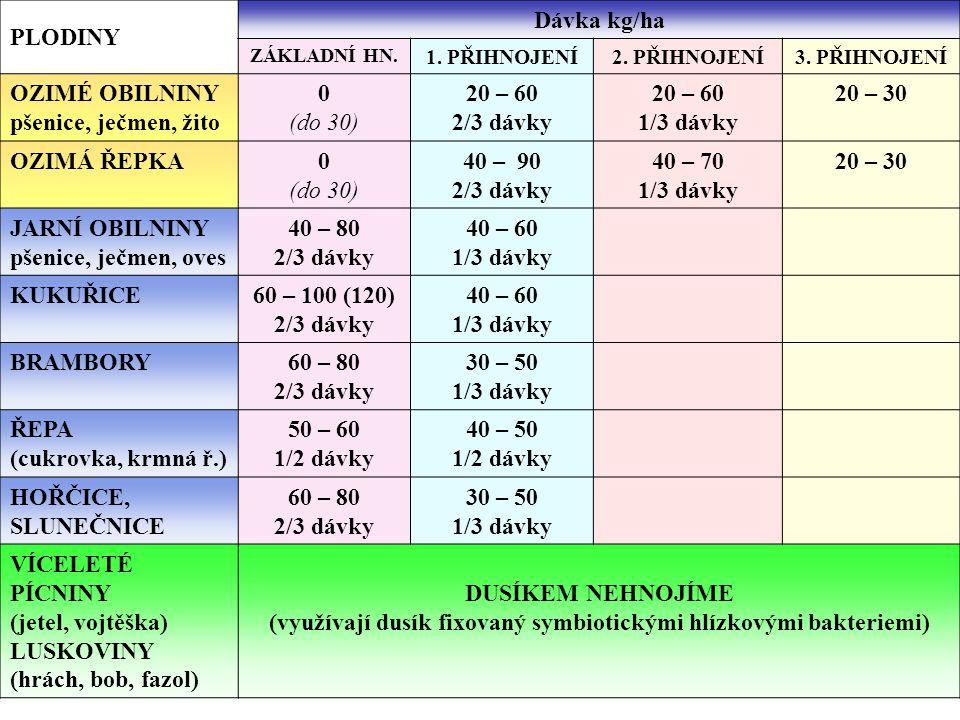 PLODINY Dávka kg/ha OZIMÉ OBILNINY pšenice, ječmen, žito (do 30)