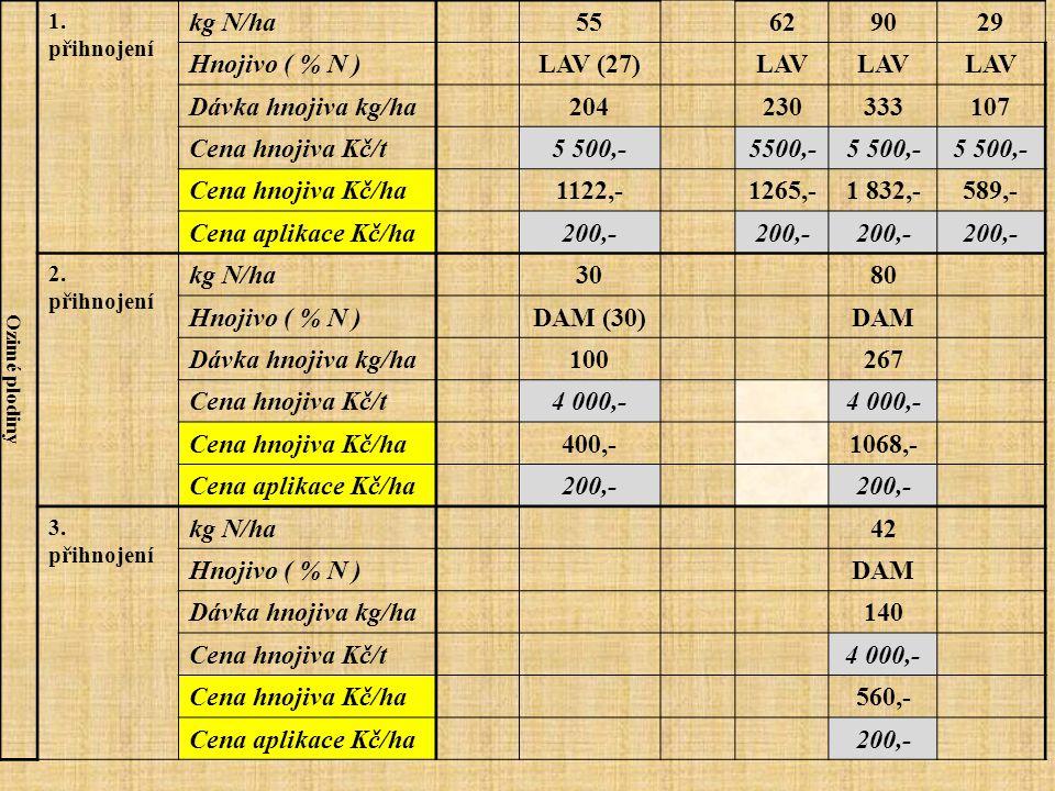 kg N/ha 55 62 90 29 Hnojivo ( % N ) LAV (27) LAV Dávka hnojiva kg/ha