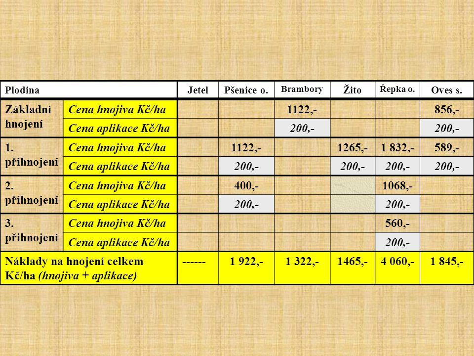 Náklady na hnojení celkem Kč/ha (hnojiva + aplikace) ------ 1 922,-