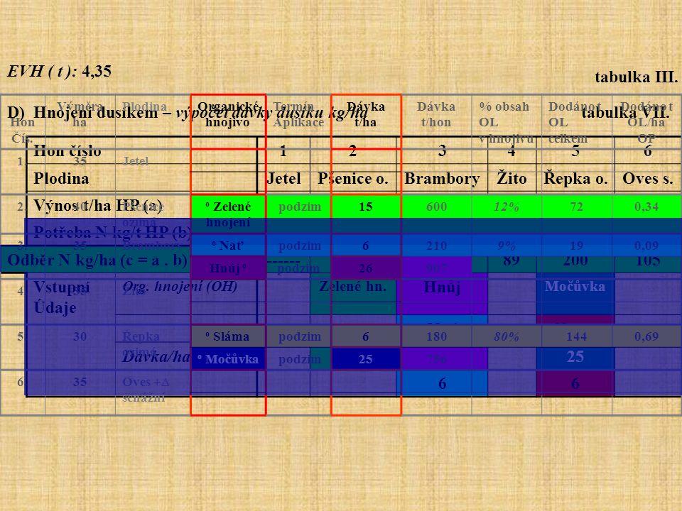 D) Hnojení dusíkem – výpočet dávky dusíku kg/ha tabulka VII.