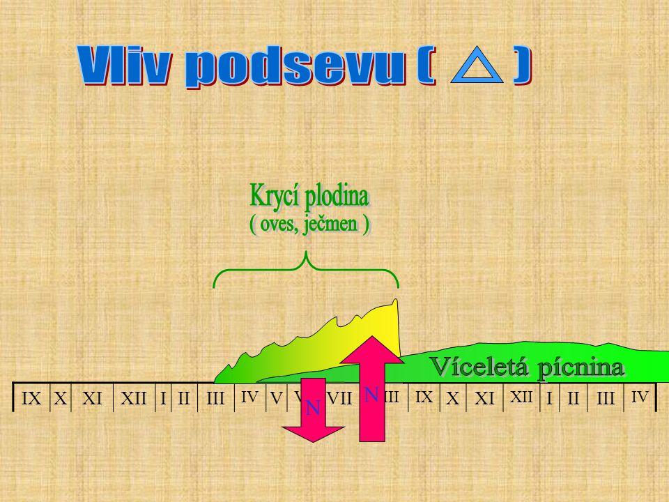 Vliv podsevu ( ) Krycí plodina ( oves, ječmen ) Víceletá pícnina N N