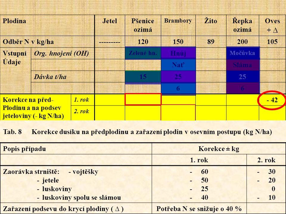 Zaorávka strniště: - vojtěšky - jetele - luskoviny