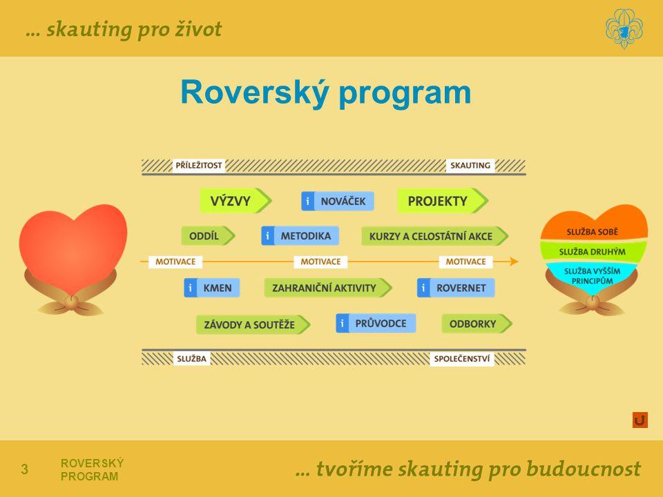 Roverský program ROVERSKÝ PROGRAM