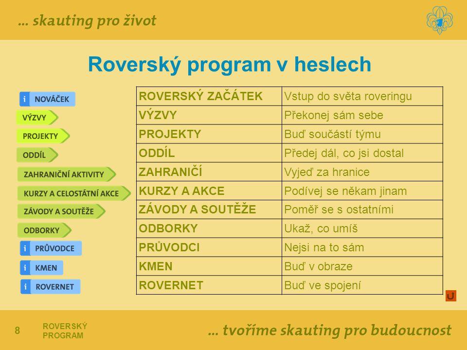 Roverský program v heslech