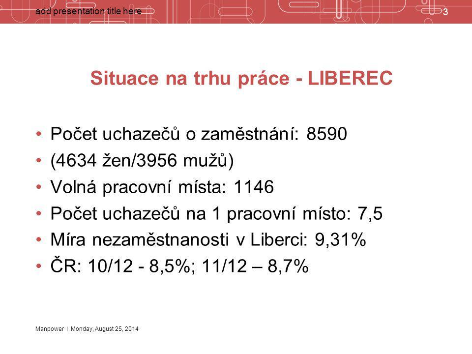 Situace na trhu práce - LIBEREC