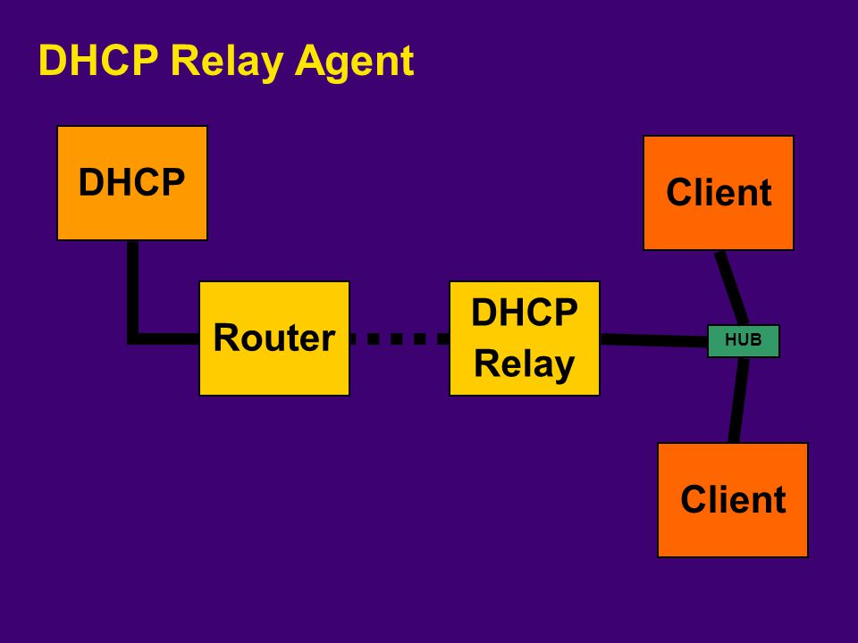 DHCP Relay Agent DHCP Client Router DHCP Relay HUB Client