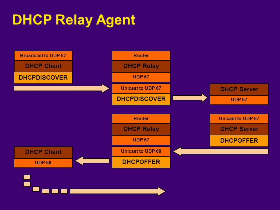 DHCP Relay Agent DHCP Client DHCP Relay DHCPDISCOVER DHCP Server