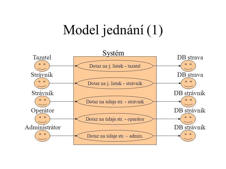 Model jednání (1) Systém Tazatel DB strava Strávník DB strava Strávník