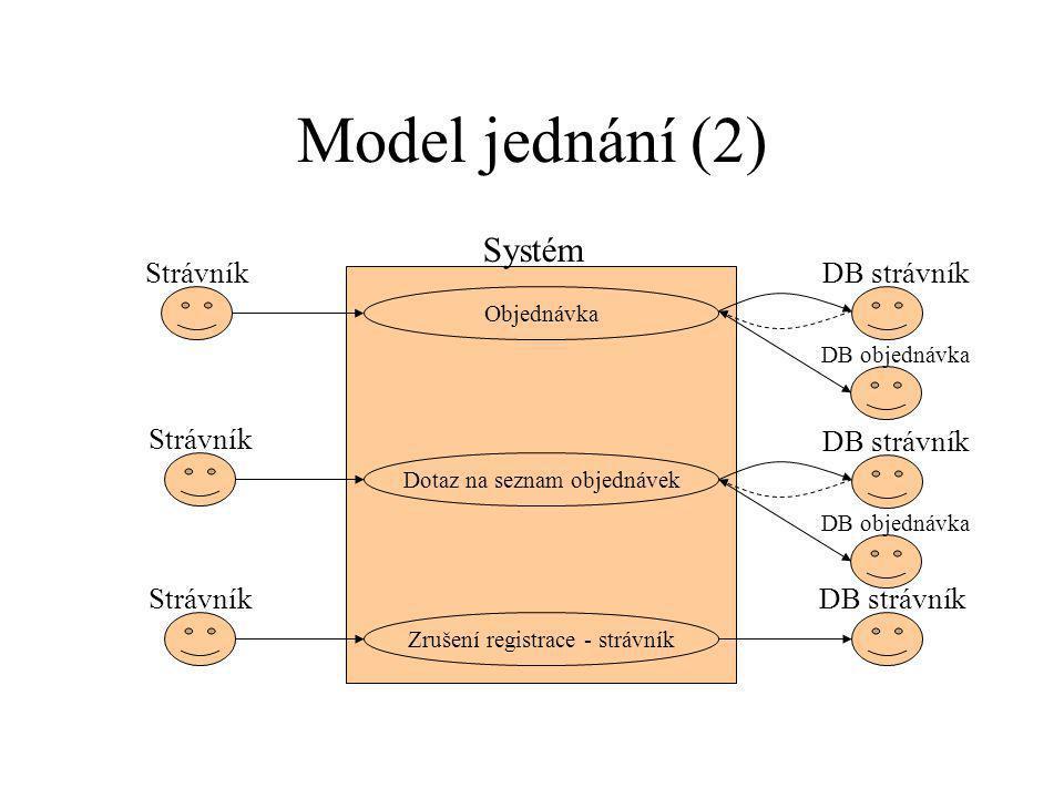 Model jednání (2) Systém Strávník DB strávník Strávník DB strávník