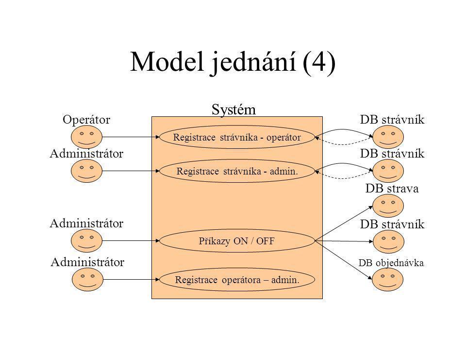 Model jednání (4) Systém Operátor DB strávník Administrátor