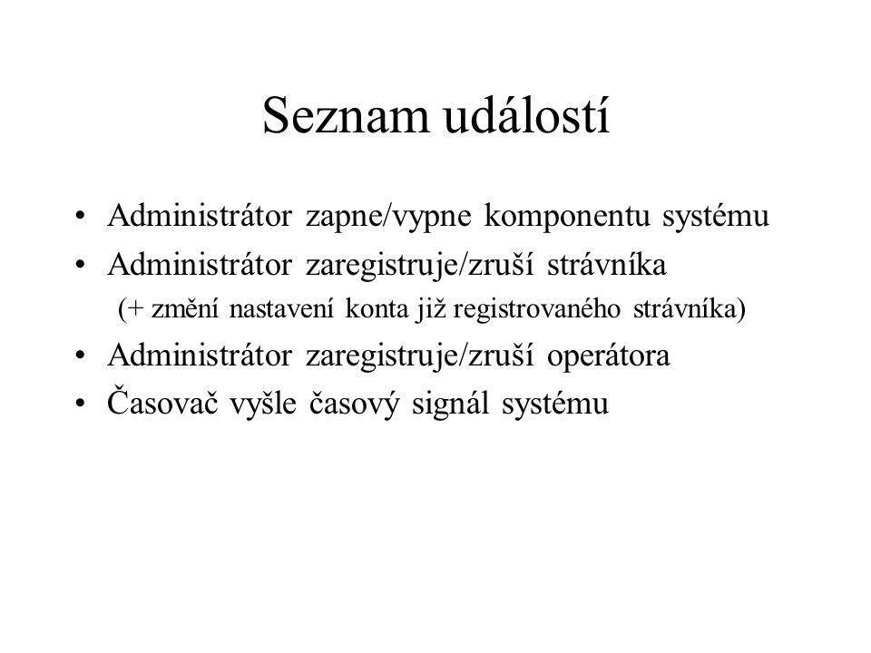 Seznam událostí Administrátor zapne/vypne komponentu systému