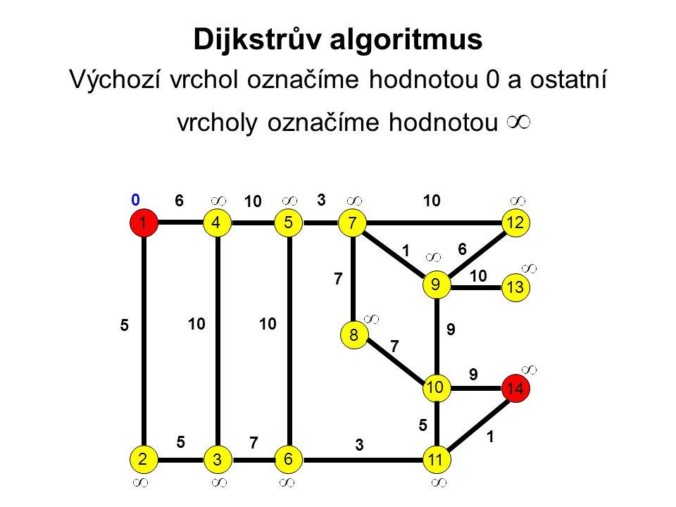 Dijkstrův algoritmus Výchozí vrchol označíme hodnotou 0 a ostatní