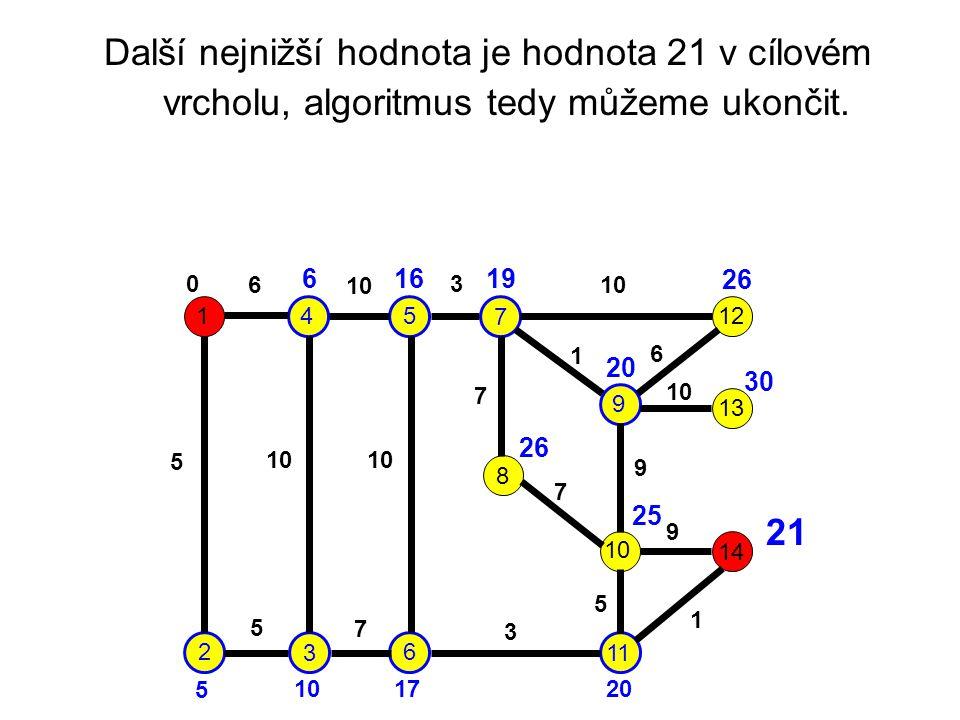 Další nejnižší hodnota je hodnota 21 v cílovém vrcholu, algoritmus tedy můžeme ukončit.