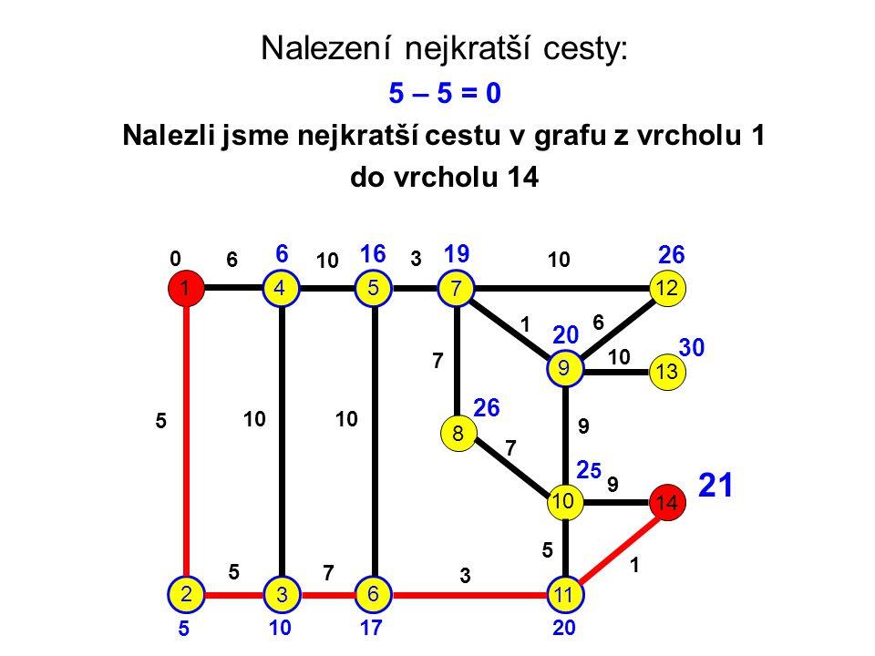 Nalezli jsme nejkratší cestu v grafu z vrcholu 1