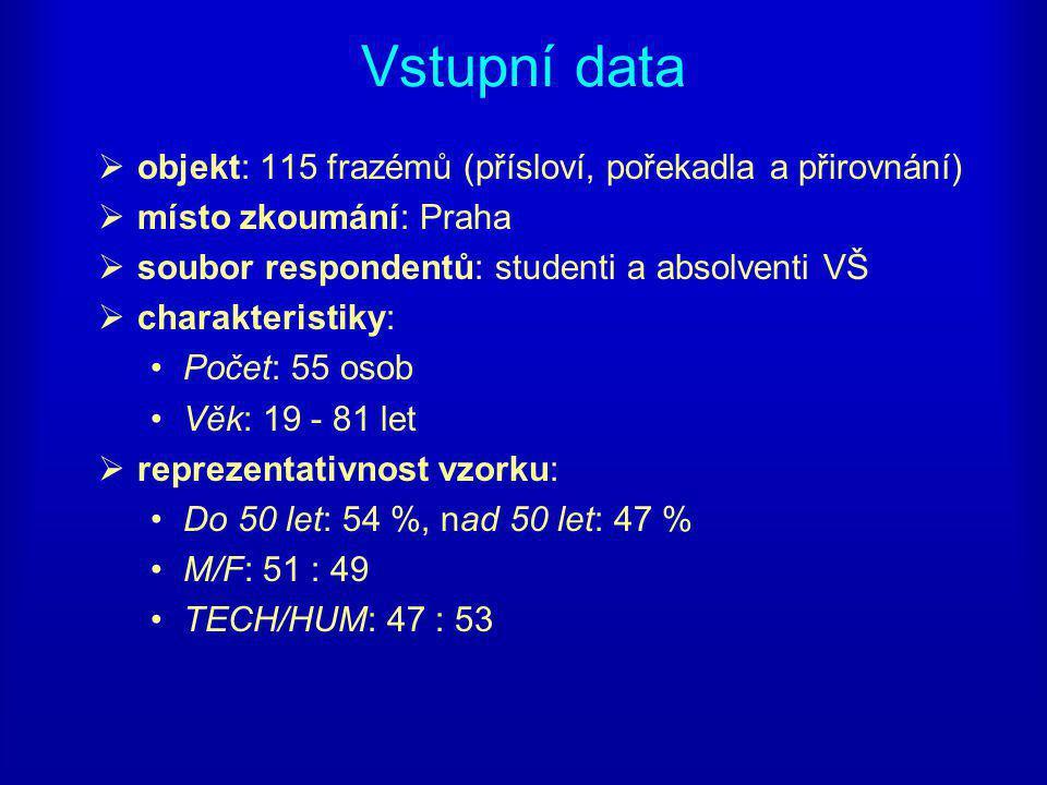 Vstupní data objekt: 115 frazémů (přísloví, pořekadla a přirovnání)