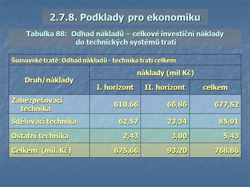 2.7.8. Podklady pro ekonomiku