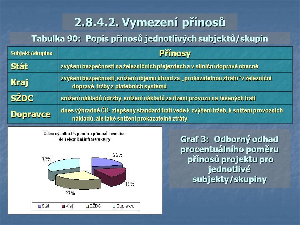 2.8.4.2. Vymezení přínosů Přínosy Stát