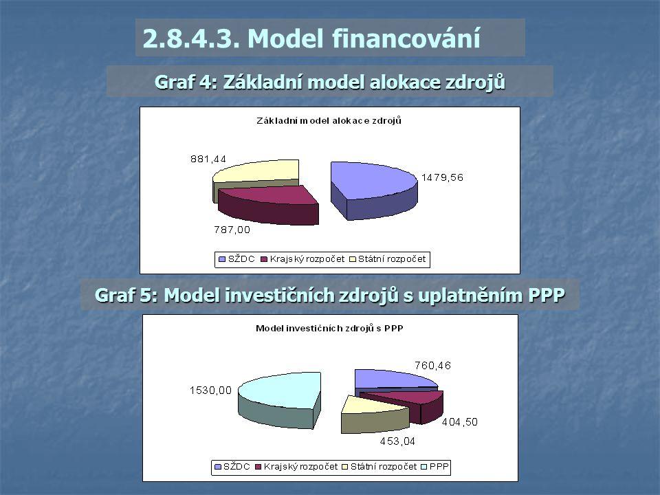 2.8.4.3. Model financování Graf 4: Základní model alokace zdrojů