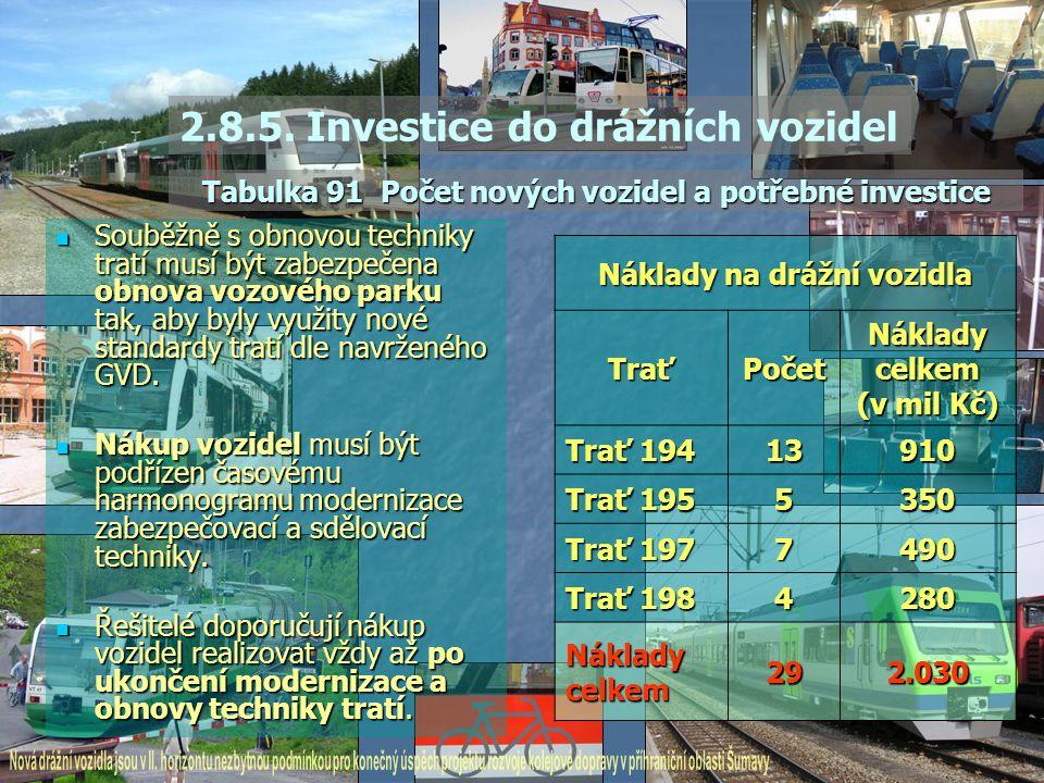 2.8.5. Investice do drážních vozidel