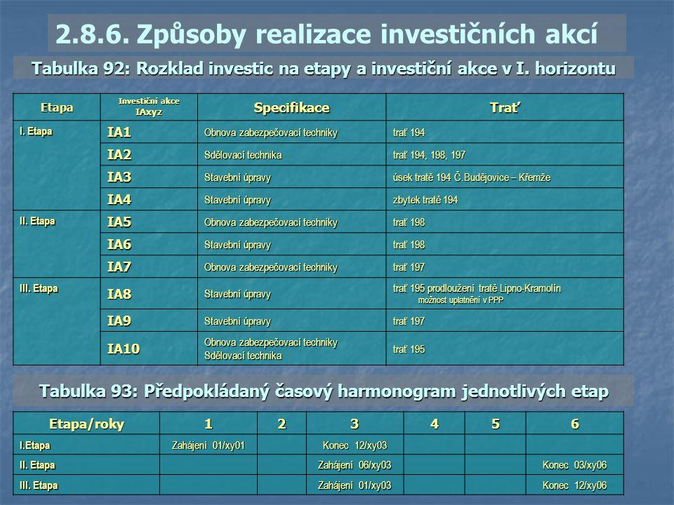 2.8.6. Způsoby realizace investičních akcí