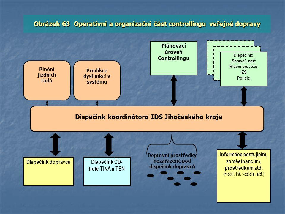 Obrázek 63 Operativní a organizační část controllingu veřejné dopravy
