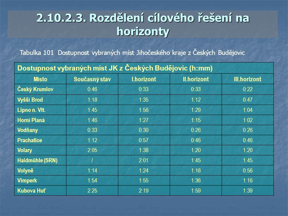 2.10.2.3. Rozdělení cílového řešení na horizonty